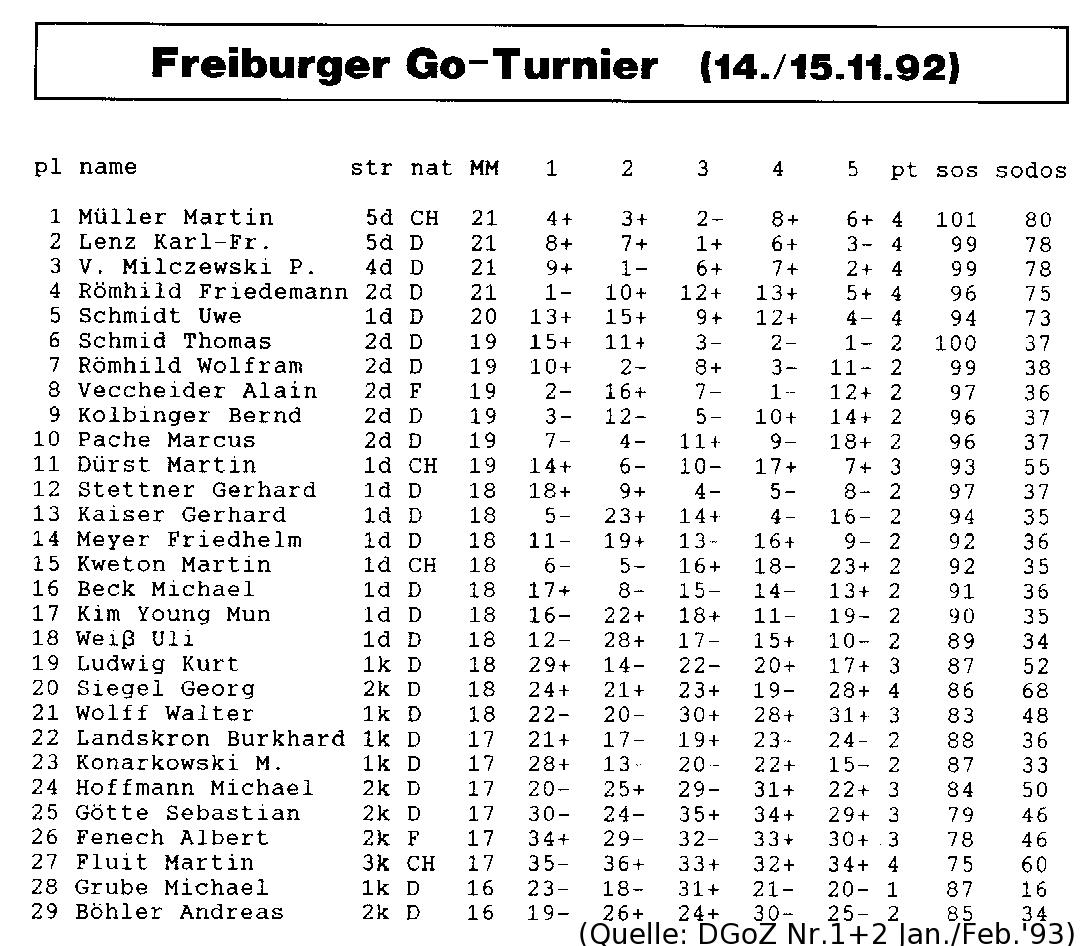 Ergebnisse 1992