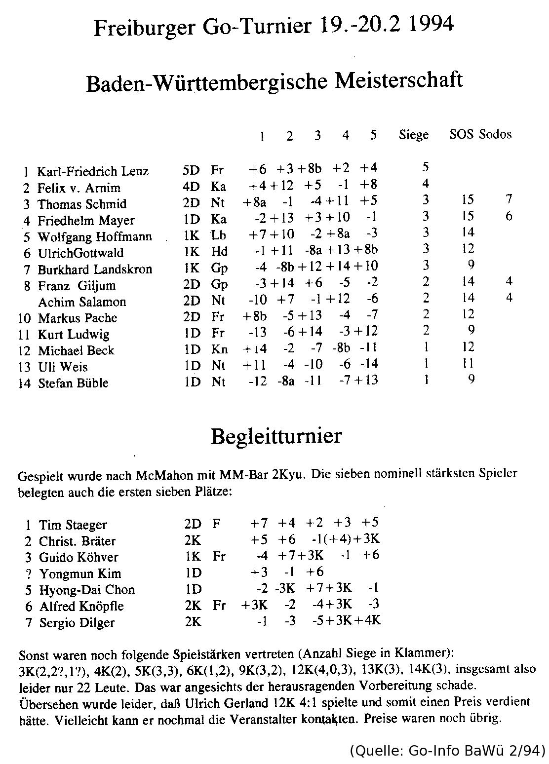 Ergebnisse 1994